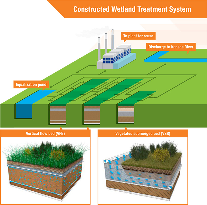 wetland treatment The documentary led mr smart to propose the construction of an artificial wetland treatment system instead of a more expensive, traditional wastewater treatment plant system diagram the system was installed in 1996 and consists of a series of constructed wetland ponds.